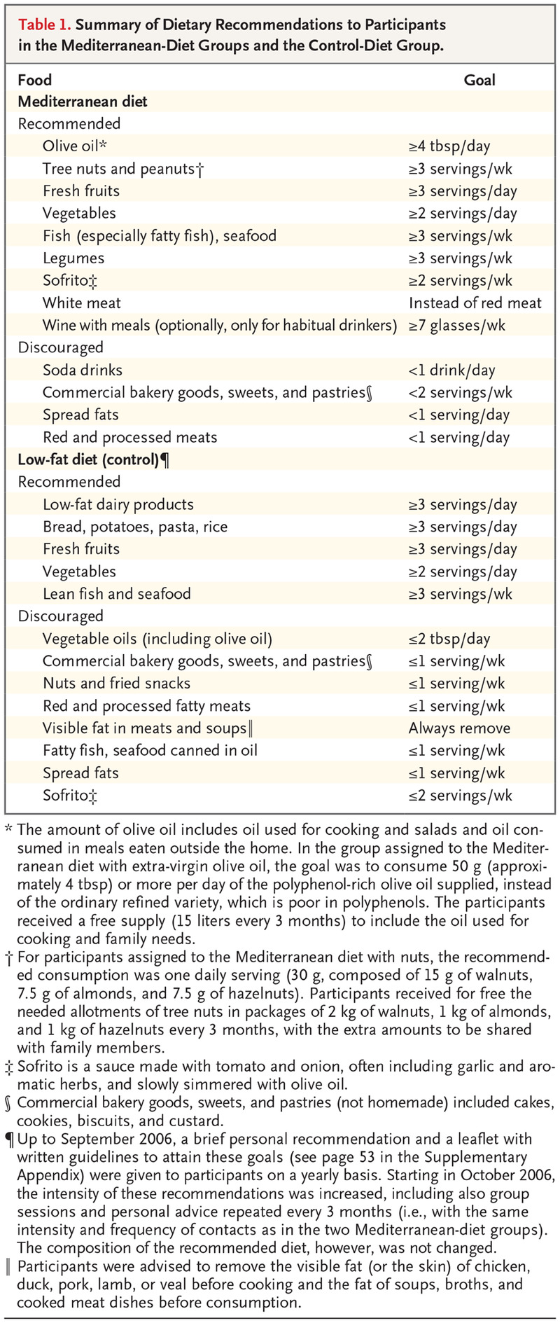 primary prevention of cardiovascular disease with a mediterranean diet pdf