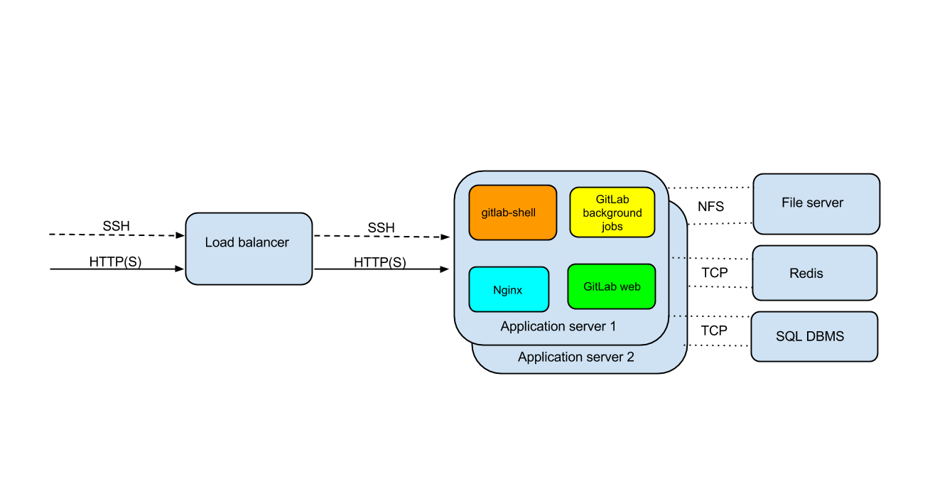 best aws nstance for pdf generation