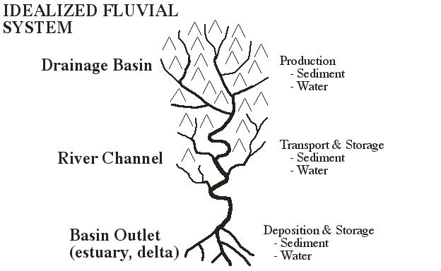 fluvial processes in geomorphology pdf