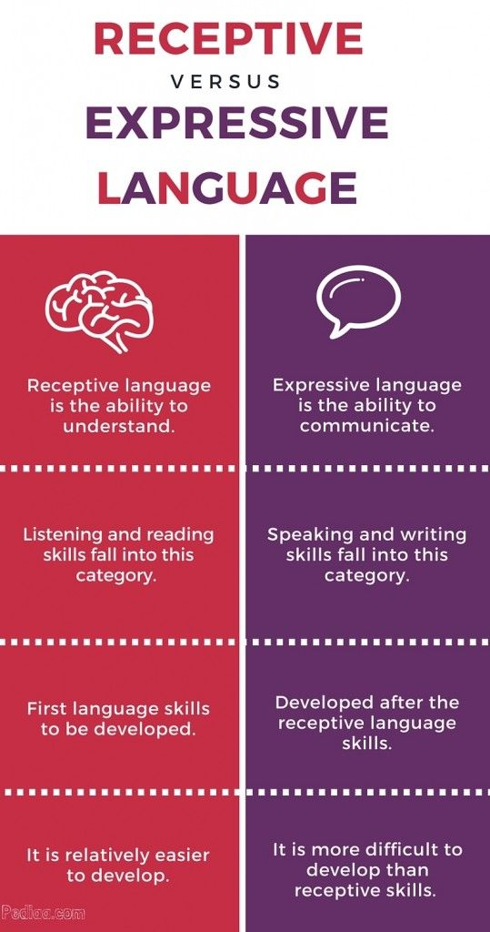 difference between speech and writing pdf