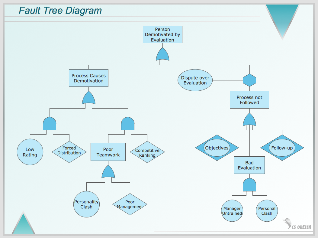 fault tree analysis examples and solutions pdf
